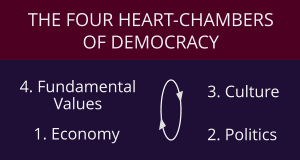 4. Fundamental Values THE FOUR HEART-CHAMBERS OF DEMOCRACY 3. Culture 2. Politics 1. Economy t t